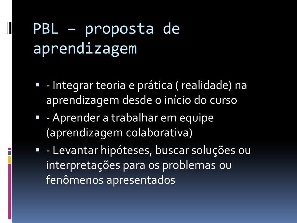 PBL – proposta de aprendizagem III - Com uma reorganização curricular - por grandes problemas, em lugar das disciplinas - que integram conteúdos disciplinares - que explicitam objetivos de aprendizagem - que são apresentados antes das teorias - como desencadeadores de busca e pesquisa - que integram teoria e prática