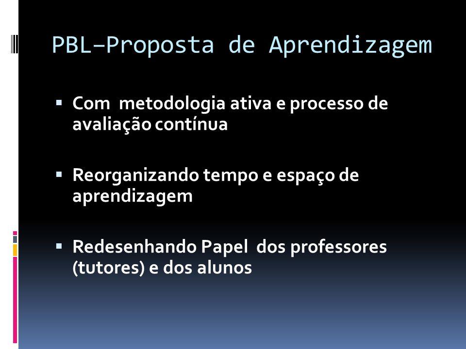 PBL–Proposta de Aprendizagem Com metodologia ativa e processo de avaliação contínua Reorganizando tempo e espaço de aprendizagem Redesenhando Papel do