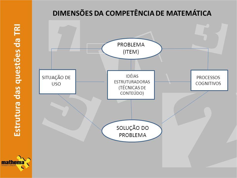 Estrutura das questões da TRI DIMENSÕES DA COMPETÊNCIA DE MATEMÁTICA PROBLEMA (ITEM) SITUAÇÃO DE USO IDÉIAS ESTRUTURADORAS ( TÉCNICAS DE CONTEÚDO) PRO
