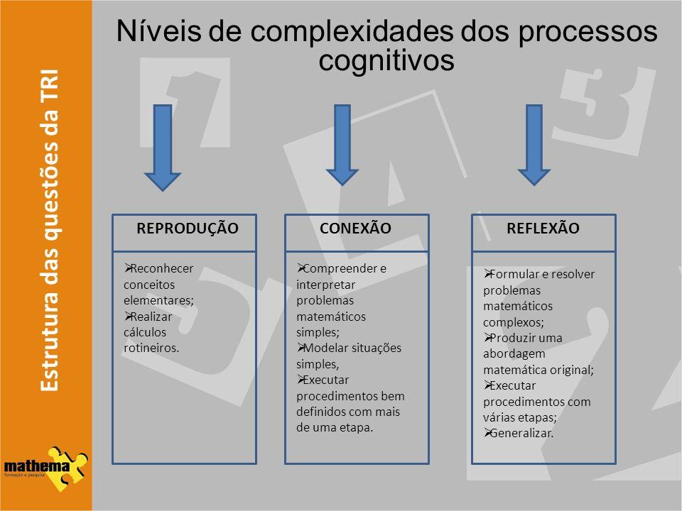 Estrutura das questões da TRI Níveis de complexidades dos processos cognitivos REPRODUÇÃO Reconhecer conceitos elementares; Realizar cálculos rotineir
