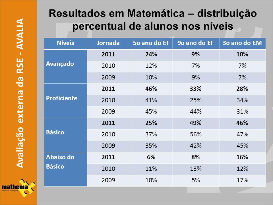 Avaliação externa da RSE - AVALIA Resultados em Matemática – distribuição percentual de alunos nos níveis NíveisJornada5o ano do EF9o ano do EF3o ano