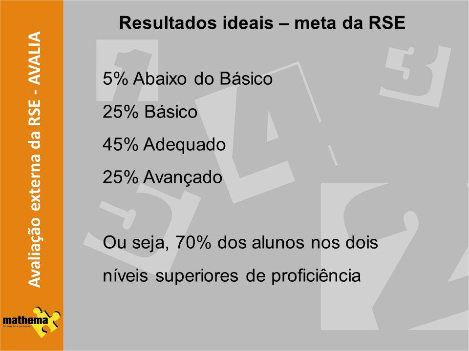 Avaliação externa da RSE - AVALIA Resultados ideais – meta da RSE 5% Abaixo do Básico 25% Básico 45% Adequado 25% Avançado Ou seja, 70% dos alunos nos