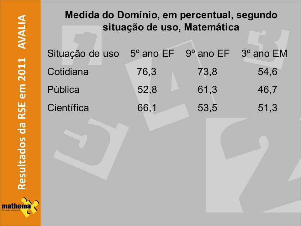 Resultados da RSE em 2011 AVALIA Medida do Domínio, em percentual, segundo situação de uso, Matemática Situação de uso 5º ano EF 9º ano EF 3º ano EM C