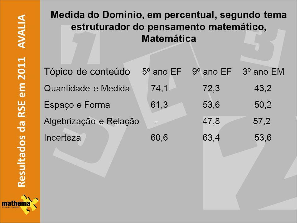 Resultados da RSE em 2011 AVALIA Medida do Domínio, em percentual, segundo tema estruturador do pensamento matemático, Matemática Tópico de conteúdo 5