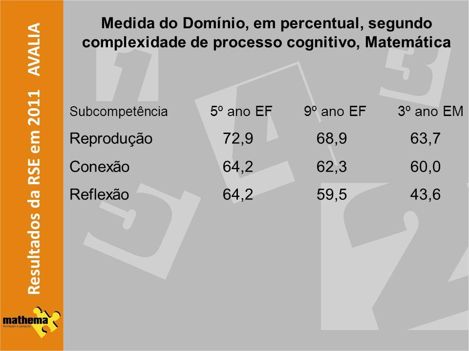 Resultados da RSE em 2011 AVALIA Medida do Domínio, em percentual, segundo complexidade de processo cognitivo, Matemática Subcompetência 5º ano EF 9º