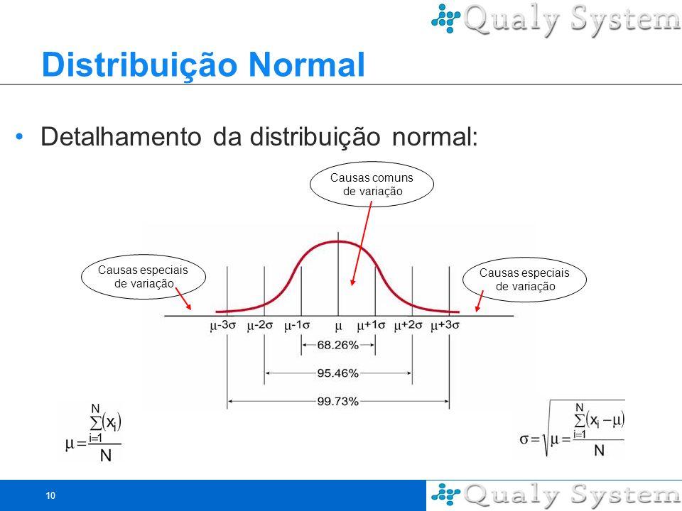 10 Distribuição Normal Detalhamento da distribuição normal: Causas comuns de variação Causas especiais de variação Causas especiais de variação