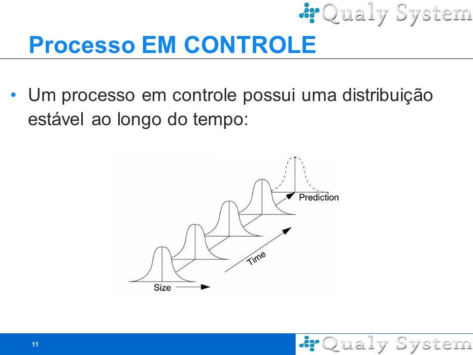 11 Processo EM CONTROLE Um processo em controle possui uma distribuição estável ao longo do tempo: