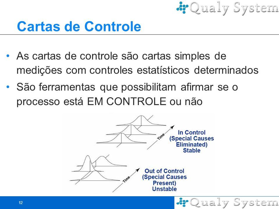 12 Cartas de Controle As cartas de controle são cartas simples de medições com controles estatísticos determinados São ferramentas que possibilitam af