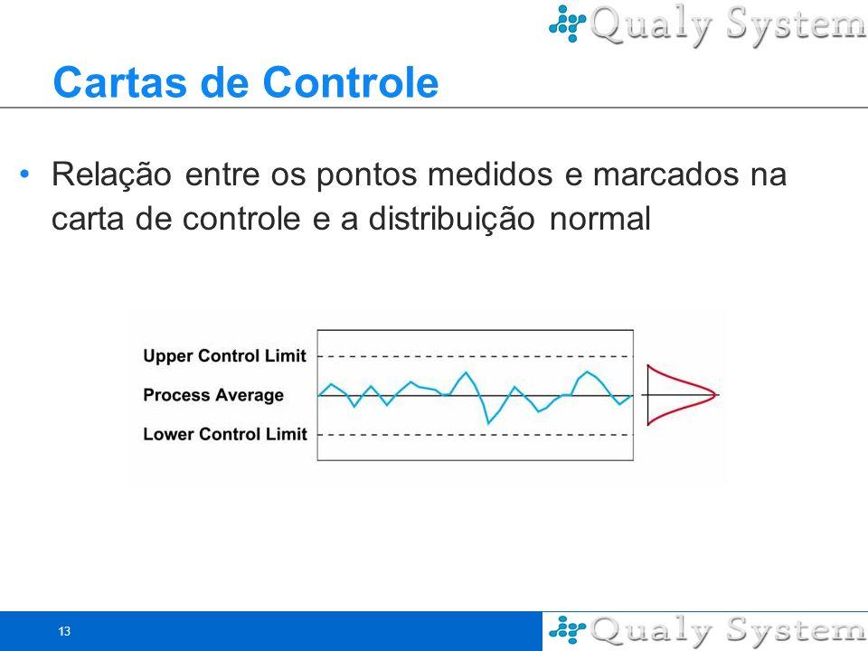 13 Cartas de Controle Relação entre os pontos medidos e marcados na carta de controle e a distribuição normal