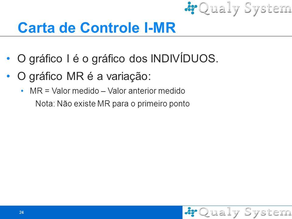 24 Carta de Controle I-MR O gráfico I é o gráfico dos INDIVÍDUOS. O gráfico MR é a variação: MR = Valor medido – Valor anterior medido Nota: Não exist