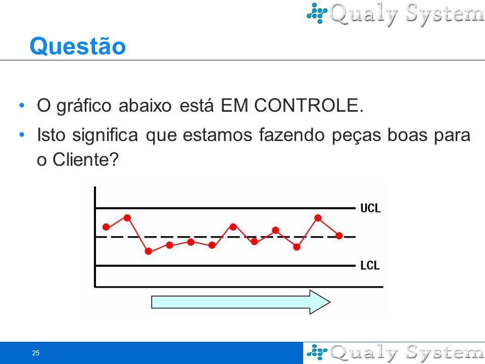25 Questão O gráfico abaixo está EM CONTROLE. Isto significa que estamos fazendo peças boas para o Cliente?