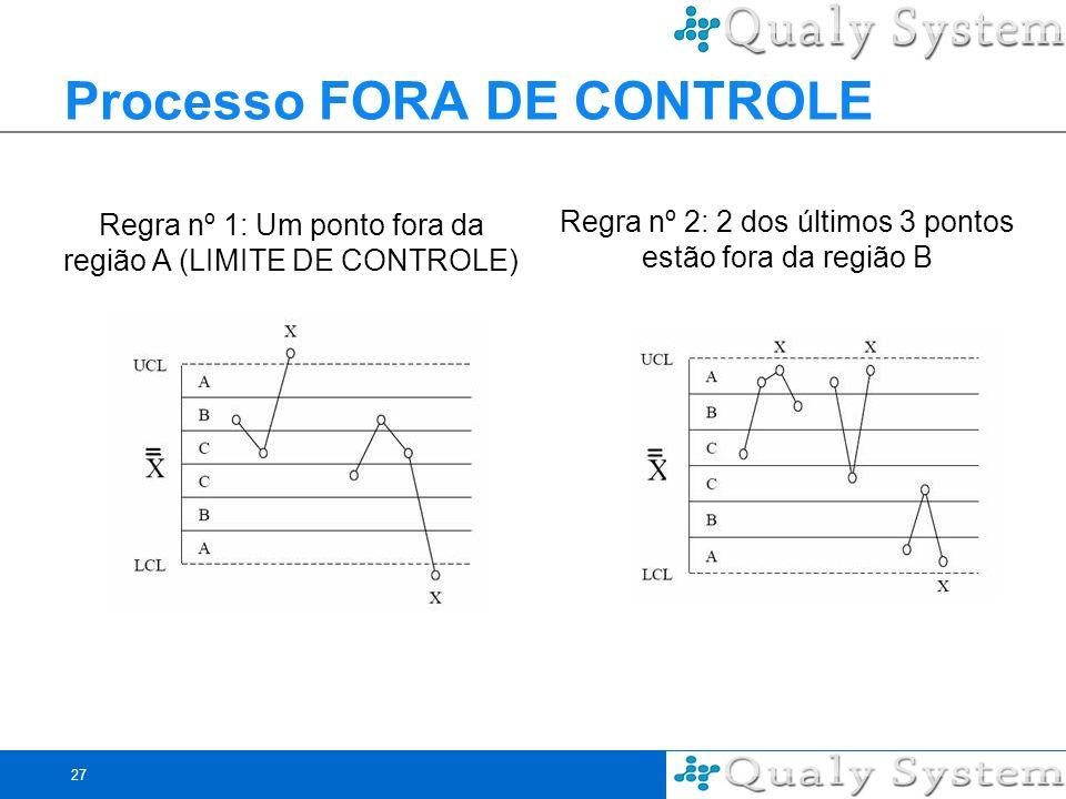 27 Processo FORA DE CONTROLE Regra nº 1: Um ponto fora da região A (LIMITE DE CONTROLE) Regra nº 2: 2 dos últimos 3 pontos estão fora da região B