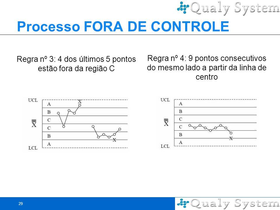 29 Processo FORA DE CONTROLE Regra nº 3: 4 dos últimos 5 pontos estão fora da região C Regra nº 4: 9 pontos consecutivos do mesmo lado a partir da lin