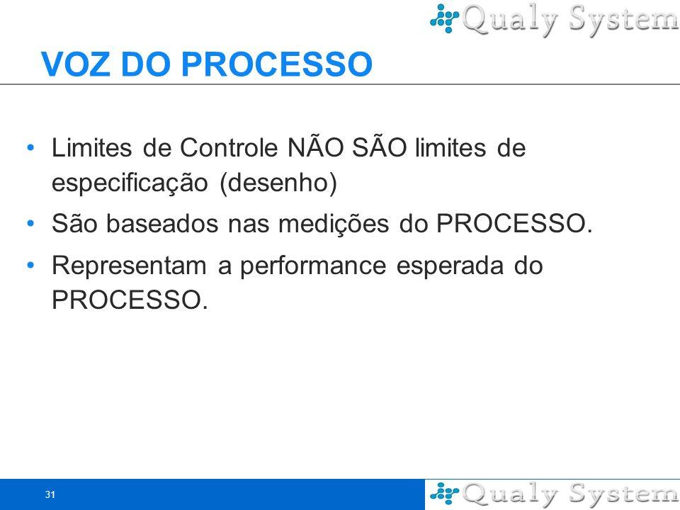 31 VOZ DO PROCESSO Limites de Controle NÃO SÃO limites de especificação (desenho) São baseados nas medições do PROCESSO. Representam a performance esp