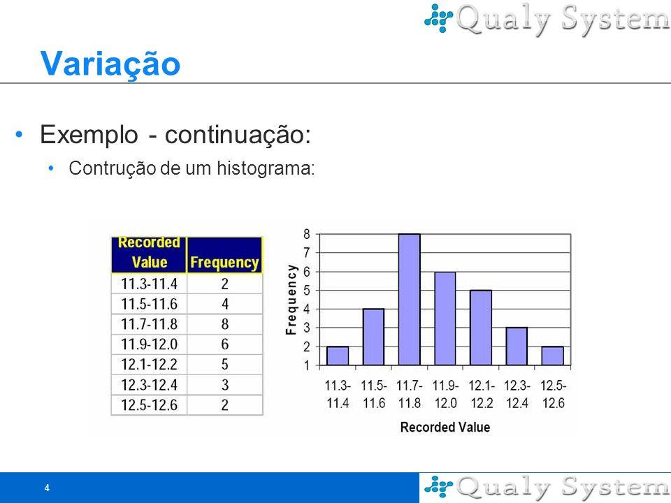 4 Variação Exemplo - continuação: Contrução de um histograma: