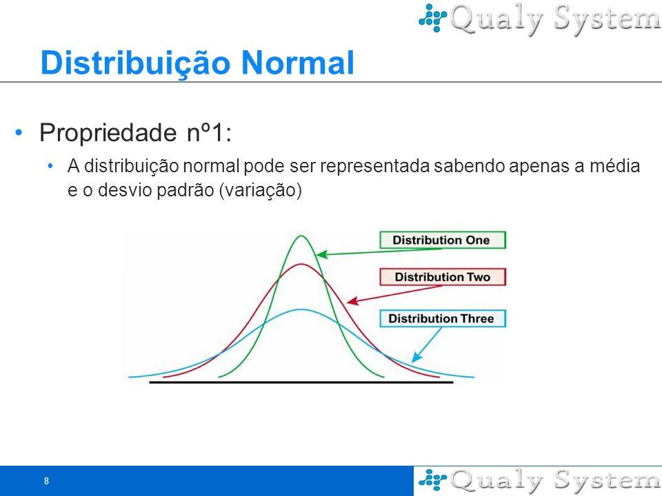 9 Distribuição Normal Propriedade nº2: A área sob o gráfico pode determinar a probabilidade de um evento ocorrer