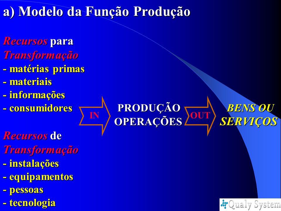a) Modelo da Função Produção Recursos para Transformação - matérias primas - materiais - informações - consumidores PRODUÇÃO BENS OU OPERAÇÕES SERVIÇO