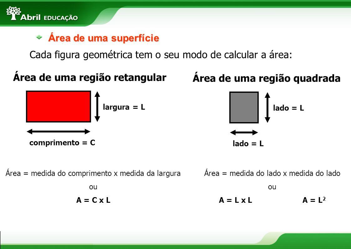 Área de uma superfície Cada figura geométrica tem o seu modo de calcular a área: comprimento = C largura = L Área = medida do comprimento x medida da
