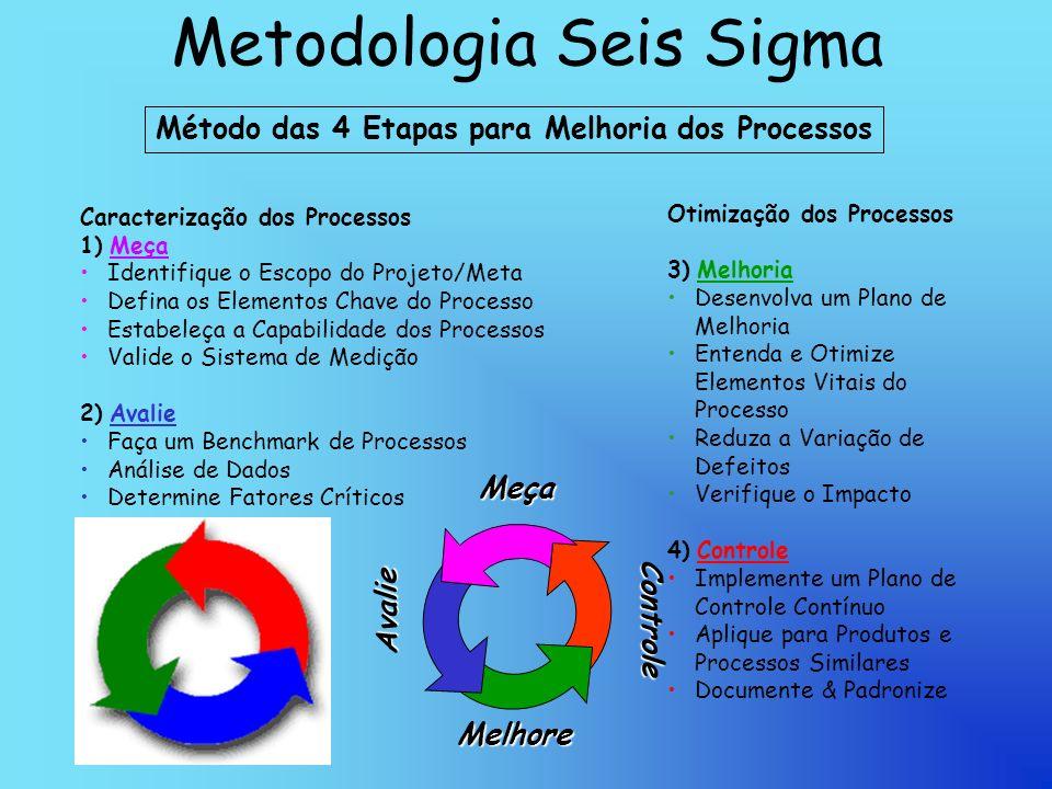 Metodologia Seis Sigma Método das 4 Etapas para Melhoria dos Processos Caracterização dos Processos 1) Meça Identifique o Escopo do Projeto/Meta Defina os Elementos Chave do Processo Estabeleça a Capabilidade dos Processos Valide o Sistema de Medição 2) Avalie Faça um Benchmark de Processos Análise de Dados Determine Fatores Críticos Otimização dos Processos 3) Melhoria Desenvolva um Plano de Melhoria Entenda e Otimize Elementos Vitais do Processo Reduza a Variação de Defeitos Verifique o Impacto 4) Controle Implemente um Plano de Controle Contínuo Aplique para Produtos e Processos Similares Documente & Padronize Meça Avalie Melhore Controle