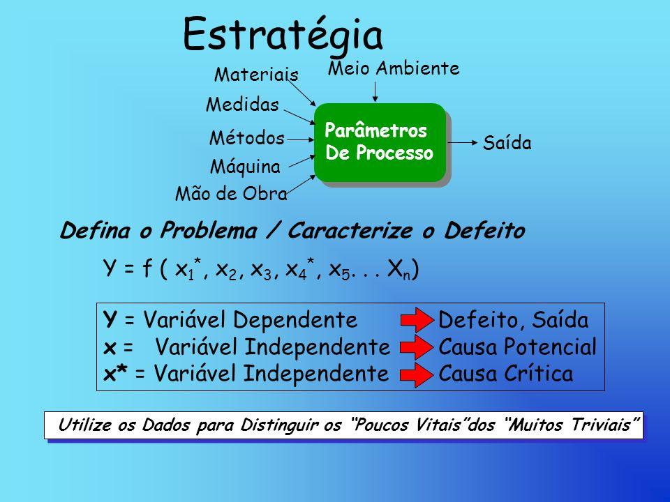 Estratégia Y = Variável Dependente Defeito, Saída x = Variável IndependenteCausa Potencial x* = Variável Independente Causa Crítica Defina o Problema / Caracterize o Defeito Y = f ( x 1 *, x 2, x 3, x 4 *, x 5...