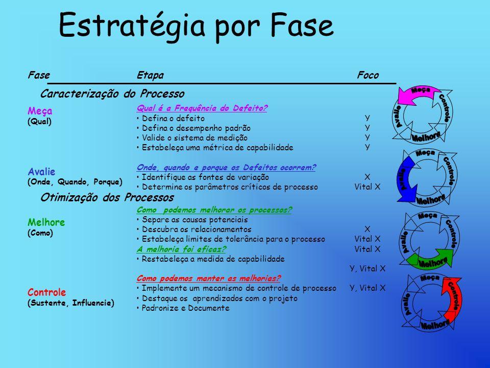 Estratégia por Fase Fase Meça (Qual) Avalie (Onde, Quando, Porque) Melhore (Como) Controle (Sustente, Influencie) Etapa Qual é a Frequência do Defeito.