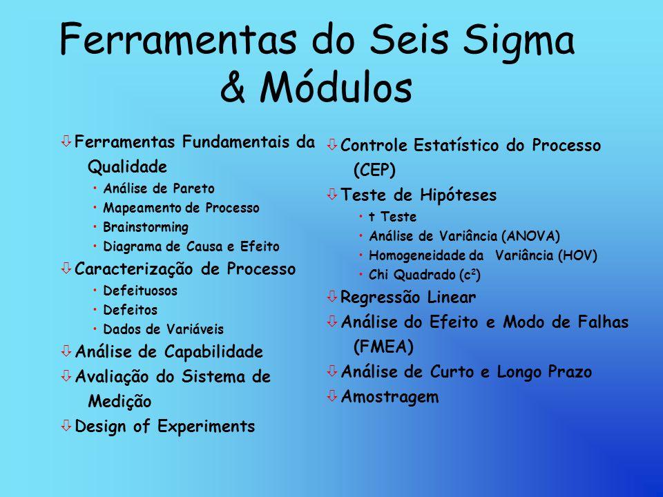 Ferramentas do Seis Sigma & Módulos ò Ferramentas Fundamentais da Qualidade Análise de Pareto Mapeamento de Processo Brainstorming Diagrama de Causa e Efeito ò Caracterização de Processo Defeituosos Defeitos Dados de Variáveis ò Análise de Capabilidade ò Avaliação do Sistema de Medição ò Design of Experiments ò Controle Estatístico do Processo (CEP) ò Teste de Hipóteses t Teste Análise de Variância (ANOVA) Homogeneidade da Variância (HOV) Chi Quadrado (c 2 ) ò Regressão Linear ò Análise do Efeito e Modo de Falhas (FMEA) ò Análise de Curto e Longo Prazo ò Amostragem