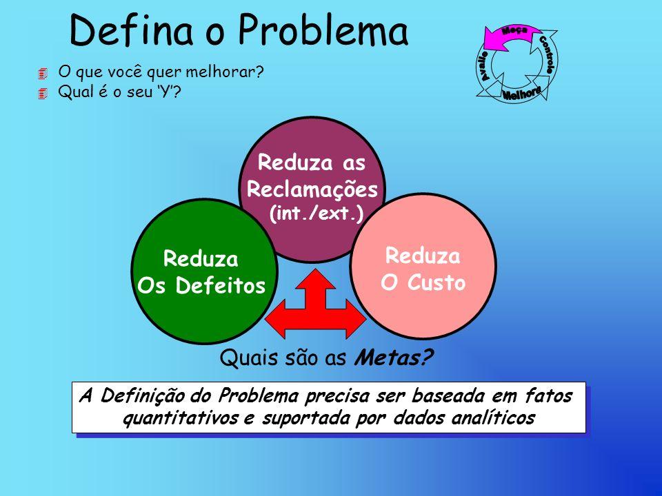 Defina o Problema 4 O que você quer melhorar.4 Qual é o seu Y.