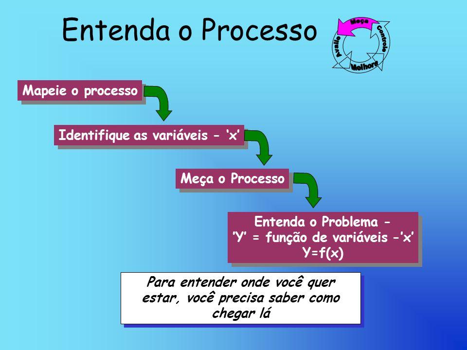 Entenda o Processo Para entender onde você quer estar, você precisa saber como chegar lá Para entender onde você quer estar, você precisa saber como chegar lá Mapeie o processo Meça o Processo Identifique as variáveis - x Entenda o Problema - Y = função de variáveis -x Y=f(x) Entenda o Problema - Y = função de variáveis -x Y=f(x)