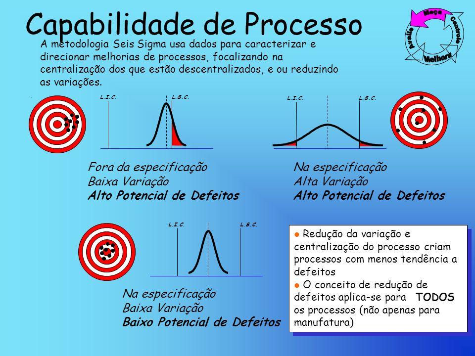 Capabilidade de Processo L.I.C.L.S.C.L.I.C.L.S.C.