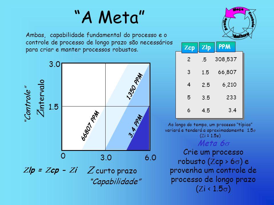 A Meta intervalo curto prazo 0 3.0 6.0 1.5 3.0 3.4 PPM Controle Capabilidade 2345623456 308,537 66,807 6,210 233 3.4 cp PPM Meta 6 Crie um processo robusto ( cp > 6 ) e provenha um controle de processo de longo prazo ( i < 1.5 ) lp = cp - i.5 1.5 2.5 3.5 4.5 lp 1350 PPM 66807 PPM Ambas, capabilidade fundamental do processo e o controle de processo de longo prazo são necessários para criar e manter processos robustos.