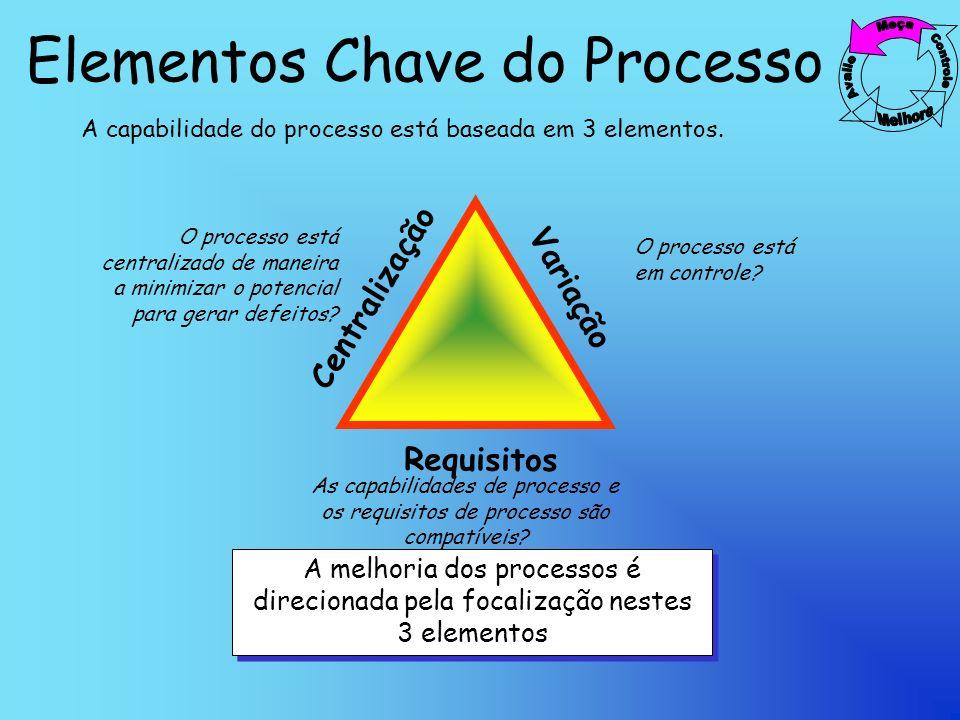 Elementos Chave do Processo Centralização Variação Requisitos A capabilidade do processo está baseada em 3 elementos.