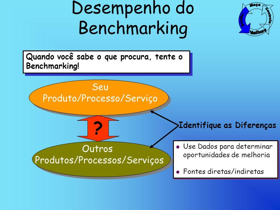 Desempenho do Benchmarking Quando você sabe o que procura, tente o Benchmarking.