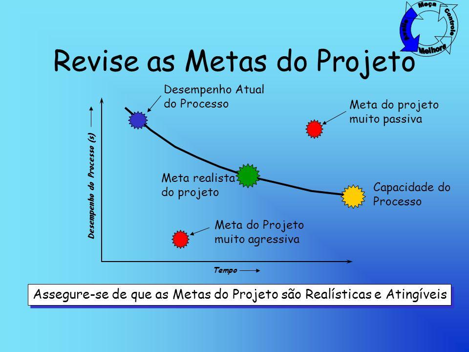 Revise as Metas do Projeto Desempenho Atual do Processo Capacidade do Processo Desempenho do Processo (s) Meta do projeto muito passiva Meta do Projeto muito agressiva Tempo Meta realista do projeto Assegure-se de que as Metas do Projeto são Realísticas e Atingíveis