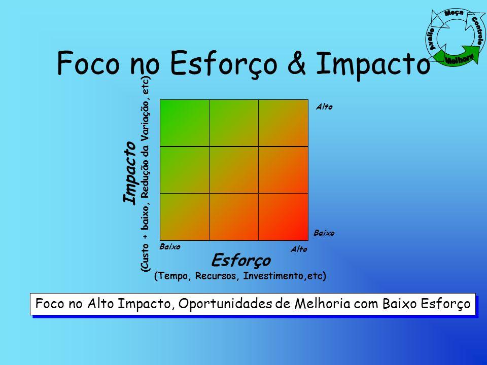 Foco no Esforço & Impacto Impacto (Custo + baixo, Redução da Variação, etc) Esforço (Tempo, Recursos, Investimento,etc) Foco no Alto Impacto, Oportunidades de Melhoria com Baixo Esforço Baixo Alto Baixo