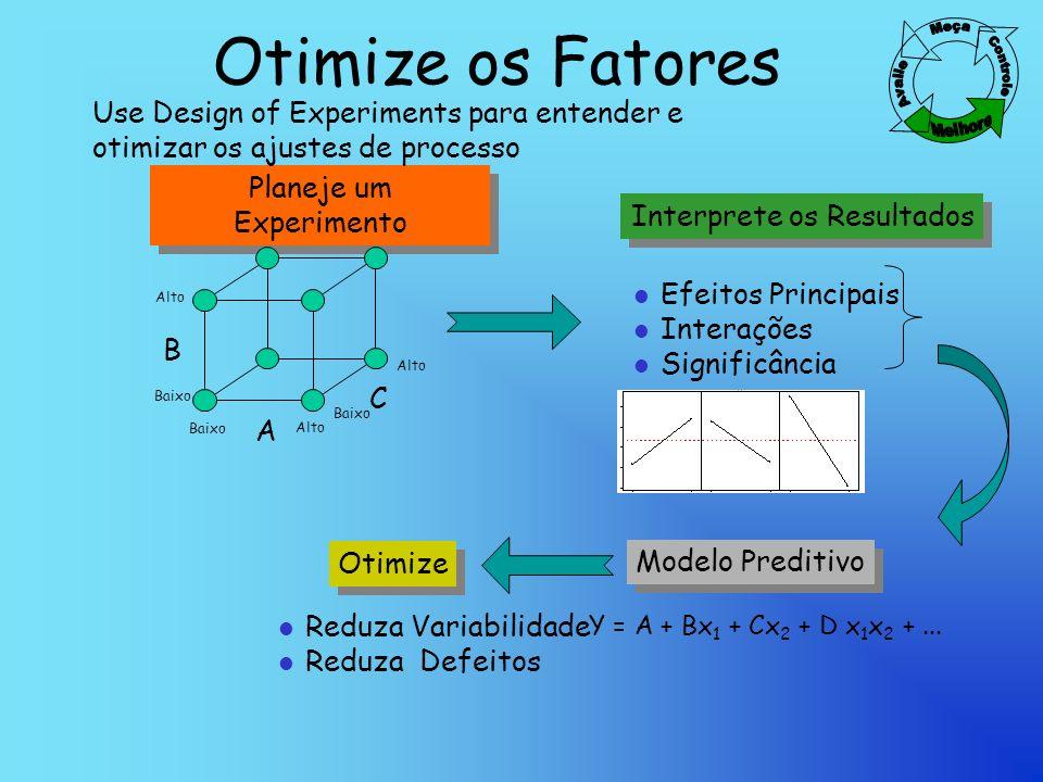 Otimize os Fatores Planeje um Experimento Interprete os Resultados l Efeitos Principais l Interações l Significância Otimize Modelo Preditivo Use Design of Experiments para entender e otimizar os ajustes de processo A B Baixo Alto Baixo Alto C Baixo Alto Y = A + Bx 1 + Cx 2 + D x 1 x 2 +...