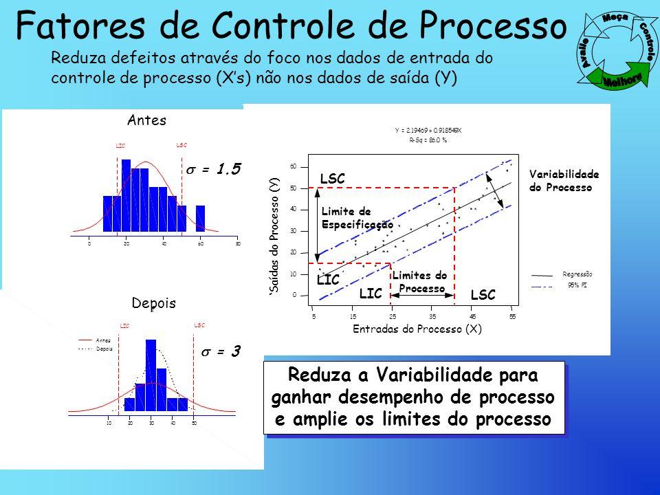 Fatores de Controle de Processo 5545352515 5 60 50 40 30 20 10 0 X Y 86.0 % Y = 2.19469 + 0.918549X 95% PI Entradas do Processo (X) Saídas do Processo (Y) LSC LIC Limites do Processo LSC LIC Limite de Especificação 020406080 LIC 1020304050 f Depois Antes = 1.5 = 3 Reduza a Variabilidade para ganhar desempenho de processo e amplie os limites do processo Reduza defeitos através do foco nos dados de entrada do controle de processo (Xs) não nos dados de saída (Y) Variabilidade do Processo LSC LIC LSC Antes Depois Regressão