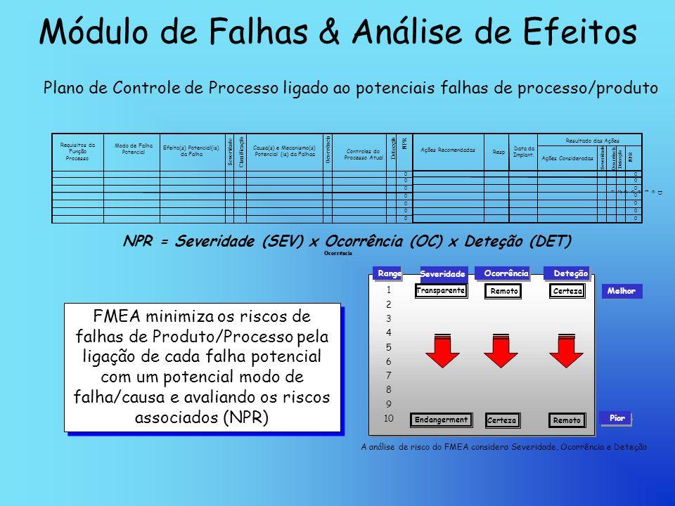 Módulo de Falhas & Análise de Efeitos Plano de Controle de Processo ligado ao potenciais falhas de processo/produto Resultado das Ações 0 0 0 0 0 0 0 Ações Consideradas Resp Data da Implant.