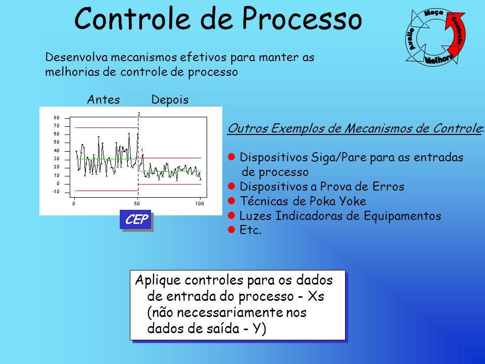 Controle de Processo Antes Depois Desenvolva mecanismos efetivos para manter as melhorias de controle de processo Aplique controles para os dados de entrada do processo - Xs (não necessariamente nos dados de saída - Y) CEP Outros Exemplos de Mecanismos de Controle: l Dispositivos Siga/Pare para as entradas de processo l Dispositivos a Prova de Erros l Técnicas de Poka Yoke l Luzes Indicadoras de Equipamentos l Etc.