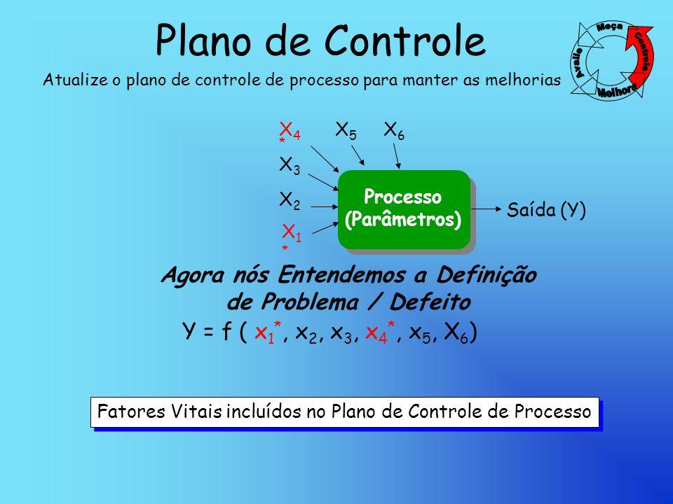 Plano de Controle Atualize o plano de controle de processo para manter as melhorias Agora nós Entendemos a Definição de Problema / Defeito Y = f ( x 1 *, x 2, x 3, x 4 *, x 5, X 6 ) Processo (Parâmetros) X4*X4* Saída (Y) X3X3 X2X2 X6X6 X5X5 X1*X1* Fatores Vitais incluídos no Plano de Controle de Processo Fatores Vitais incluídos no Plano de Controle de Processo