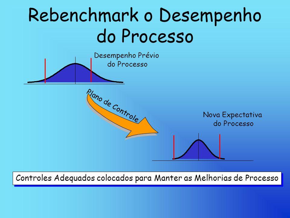 Rebenchmark o Desempenho do Processo Desempenho Prévio do Processo Nova Expectativa do Processo Plano de Controle Controles Adequados colocados para Manter as Melhorias de Processo
