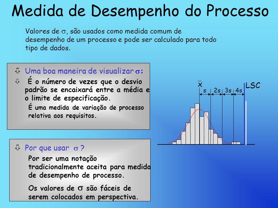 Medida de Desempenho do Processo Uma boa maneira de visualizar : ò É o número de vezes que o desvio padrão se encaixará entre a média e o limite de especificação.
