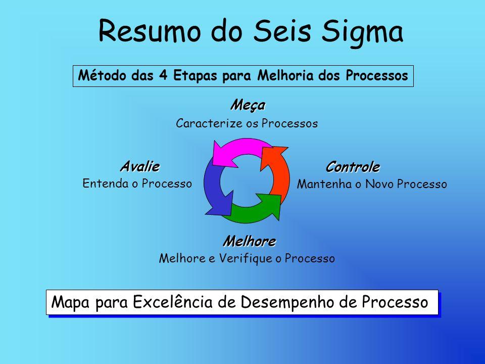 Resumo do Seis SigmaMeça Caracterize os Processos Entenda o Processo Avalie Melhore e Verifique o Processo Melhore Mantenha o Novo Processo Controle Mapa para Excelência de Desempenho de Processo Mapa para Excelência de Desempenho de Processo Método das 4 Etapas para Melhoria dos Processos