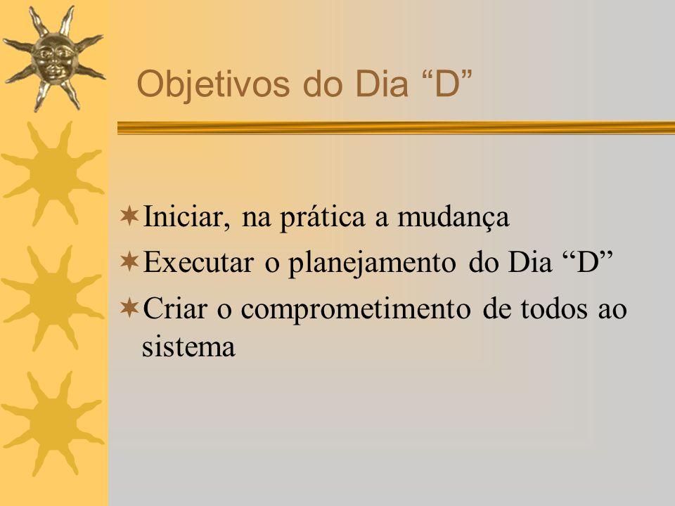 Iniciar, na prática a mudança Executar o planejamento do Dia D Criar o comprometimento de todos ao sistema Objetivos do Dia D