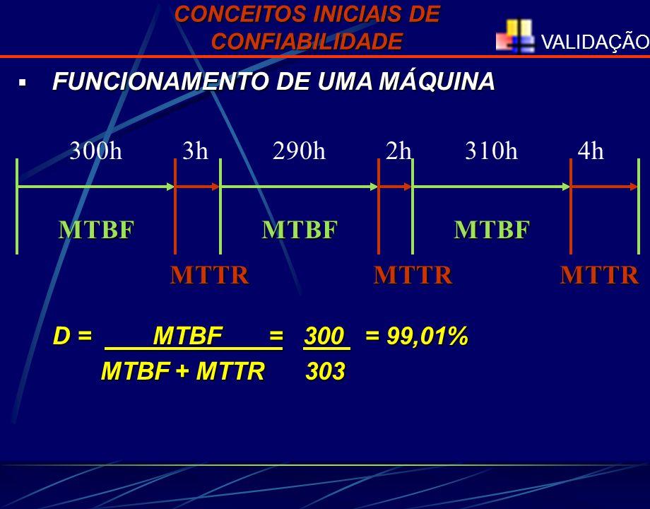 VALIDAÇÃO 300h3h MTBF MTTR 290h2h MTBF MTTR 310h4h MTBF FUNCIONAMENTO DE UMA MÁQUINA FUNCIONAMENTO DE UMA MÁQUINA D = MTBF = 300 = 99,01% MTBF + MTTR