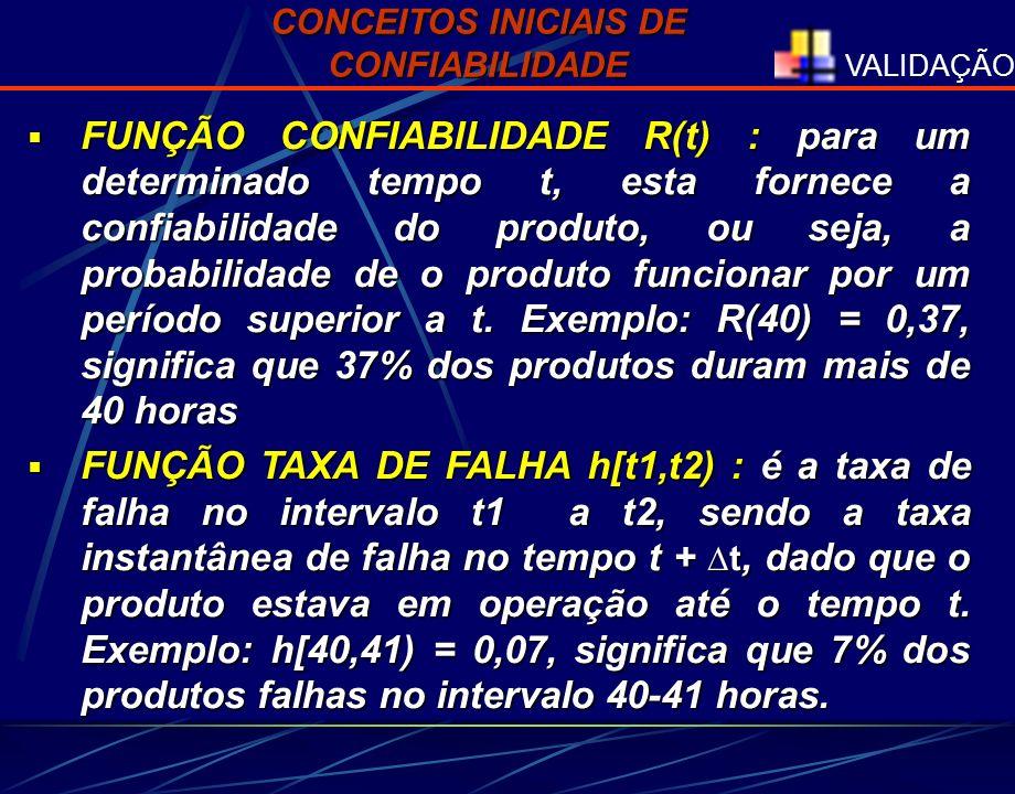 VALIDAÇÃO FUNÇÃO CONFIABILIDADE R(t) : para um determinado tempo t, esta fornece a confiabilidade do produto, ou seja, a probabilidade de o produto fu