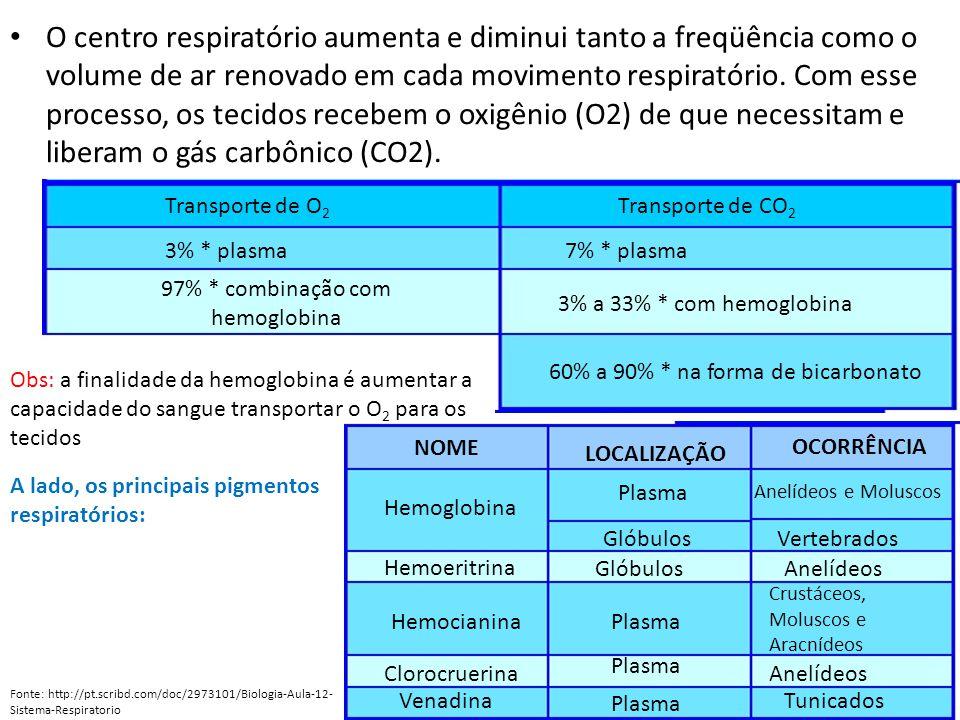 O centro respiratório aumenta e diminui tanto a freqüência como o volume de ar renovado em cada movimento respiratório. Com esse processo, os tecidos