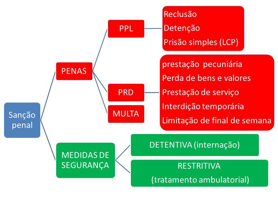Sanção penal PENASPPL Reclusão Detenção Prisão simples (LCP) PRD prestação pecuniária Perda de bens e valores Prestação de serviço Interdição temporár