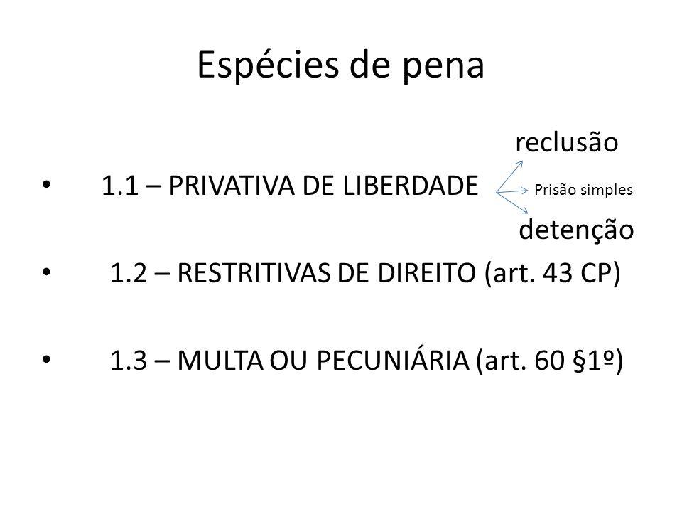 Espécies de pena reclusão 1.1 – PRIVATIVA DE LIBERDADE detenção 1.2 – RESTRITIVAS DE DIREITO (art. 43 CP) 1.3 – MULTA OU PECUNIÁRIA (art. 60 §1º) Pris