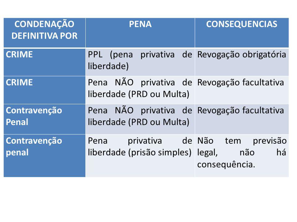 CONDENAÇÃO DEFINITIVA POR PENACONSEQUENCIAS CRIMEPPL (pena privativa de liberdade) Revogação obrigatória CRIMEPena NÃO privativa de liberdade (PRD ou