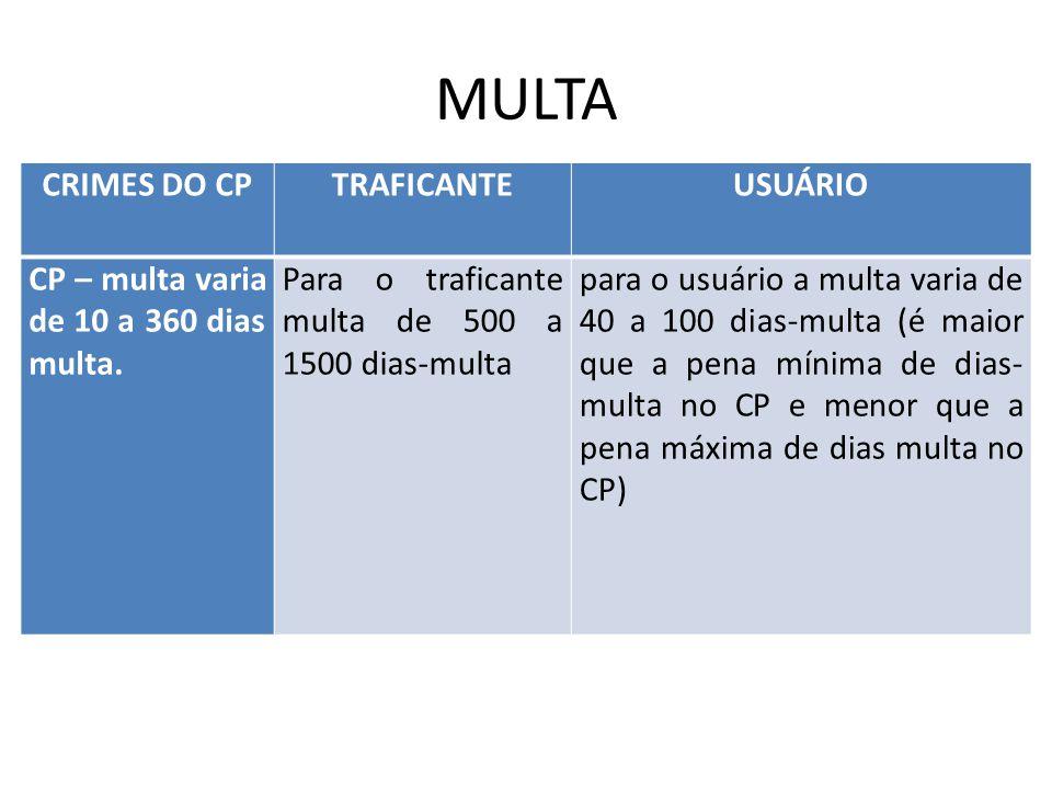 MULTA CRIMES DO CPTRAFICANTEUSUÁRIO CP – multa varia de 10 a 360 dias multa. Para o traficante multa de 500 a 1500 dias-multa para o usuário a multa v
